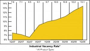 Industrial Market Vacancy Rate