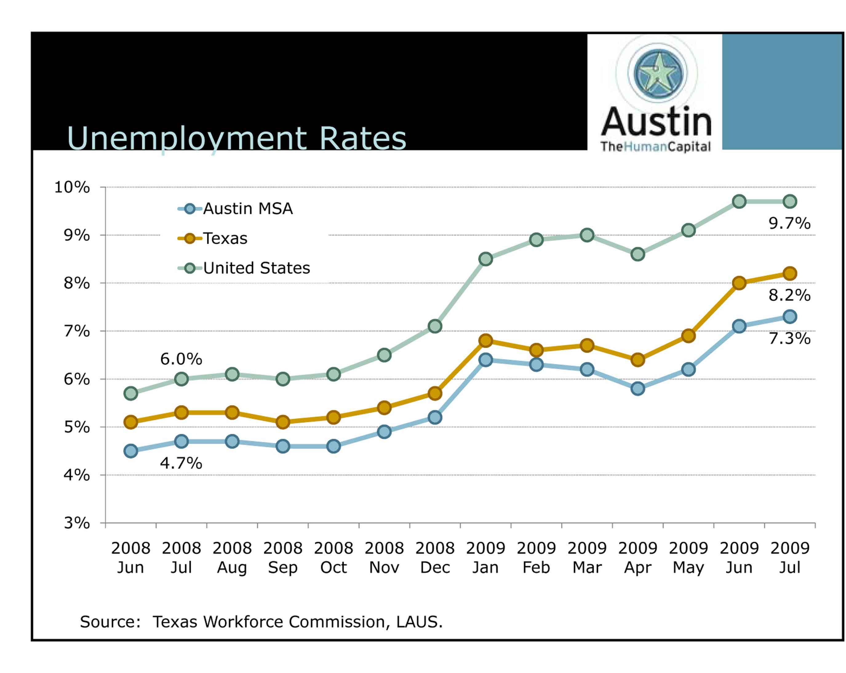 Austin Unemployment
