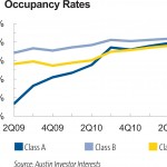 mf occupancy