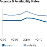 q2 industrial vacancy