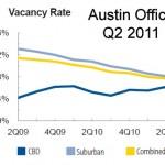 rental rate q2 2011