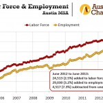 Austin, Texas Employment Graph