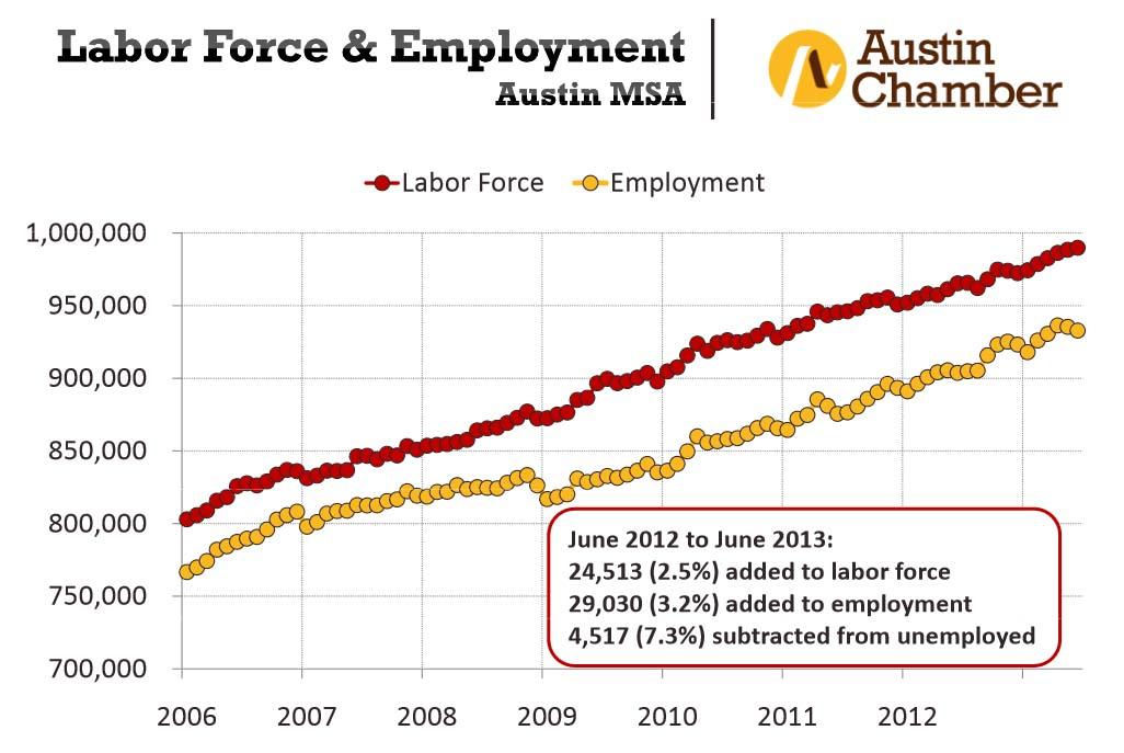 austin employment