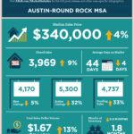 Austin Housing 2020